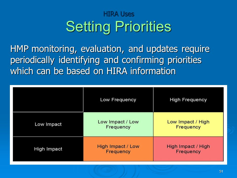 HIRA Uses Setting Priorities HMP monitoring, evaluation, and updates require periodically identifying and confirming priorities which can be based on