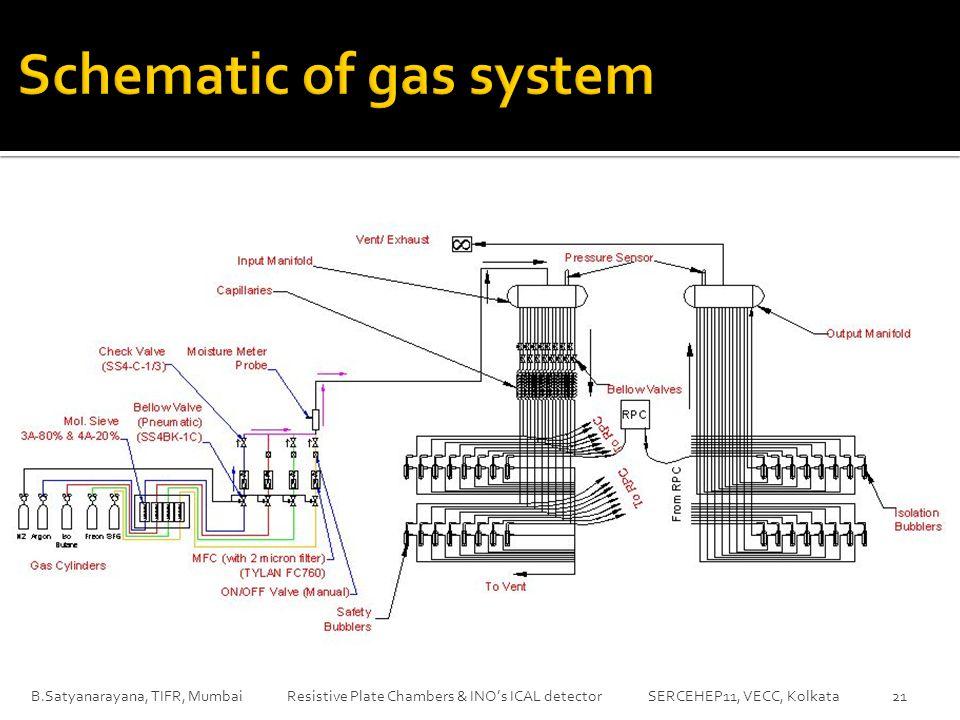 B.Satyanarayana, TIFR, Mumbai Resistive Plate Chambers & INO's ICAL detector SERCEHEP11, VECC, Kolkata21