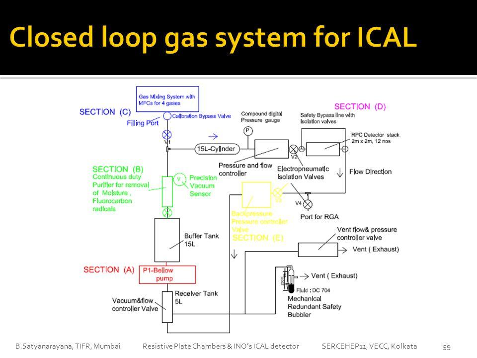 B.Satyanarayana, TIFR, Mumbai Resistive Plate Chambers & INO's ICAL detector SERCEHEP11, VECC, Kolkata 59