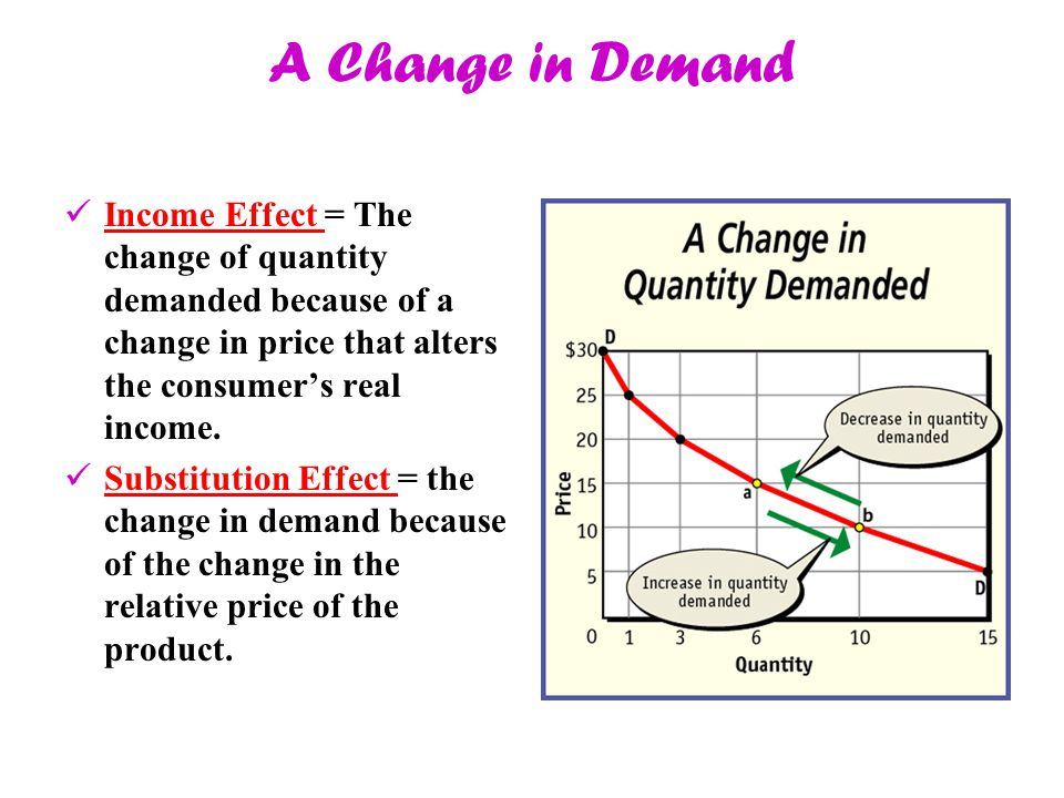 A Change in Demand Income Effect = The change of quantity demanded because of a change in price that alters the consumer's real income. Substitution E