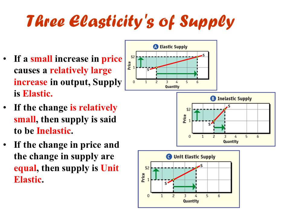 Three Elasticity's of Supply If a small increase in price causes a relatively large increase in output, Supply is Elastic. If the change is relatively
