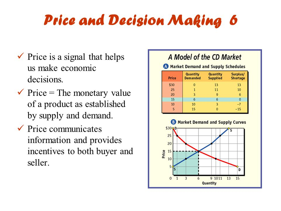 Price and Decision Making 6 Price is a signal that helps us make economic decisions.