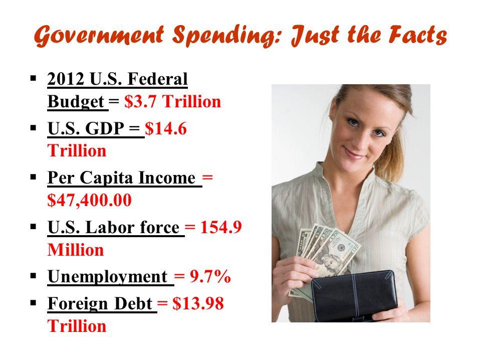 Government Spending: Just the Facts  2012 U.S. Federal Budget = $3.7 Trillion  U.S. GDP = $14.6 Trillion  Per Capita Income = $47,400.00  U.S. Lab