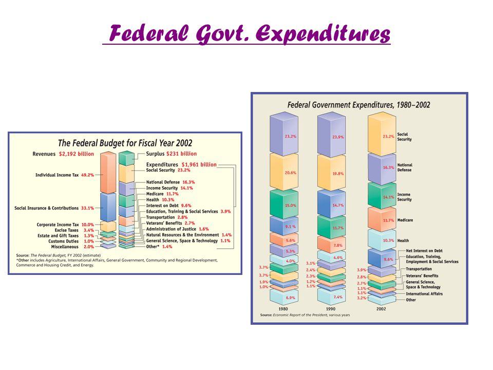 Federal Govt. Expenditures