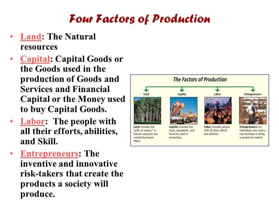 Four Factors of Production Land: The Natural resources Capital: Capital Goods or the Goods used in the production of Goods and Services and Financial