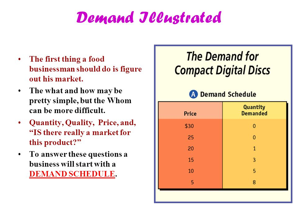 Demand Illustrated The first thing a food businessman should do is figure out his market. The what and how may be pretty simple, but the Whom can be m