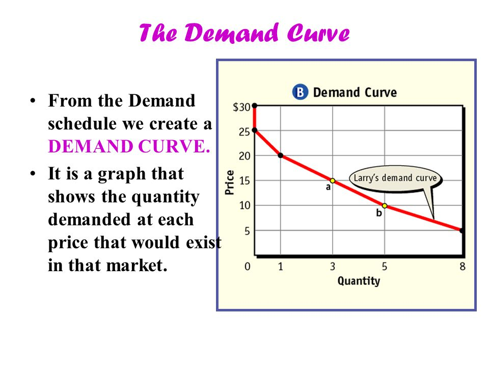 The Demand Curve From the Demand schedule we create a DEMAND CURVE. It is a graph that shows the quantity demanded at each price that would exist in t