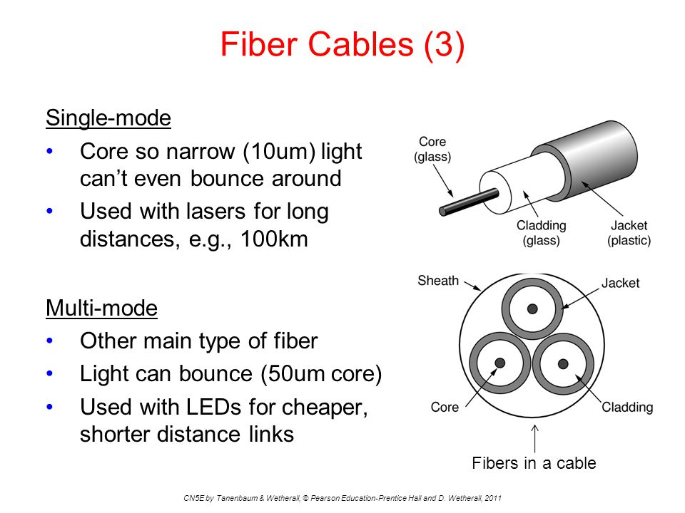 Fiber Cables (3) CN5E by Tanenbaum & Wetherall, © Pearson Education-Prentice Hall and D.
