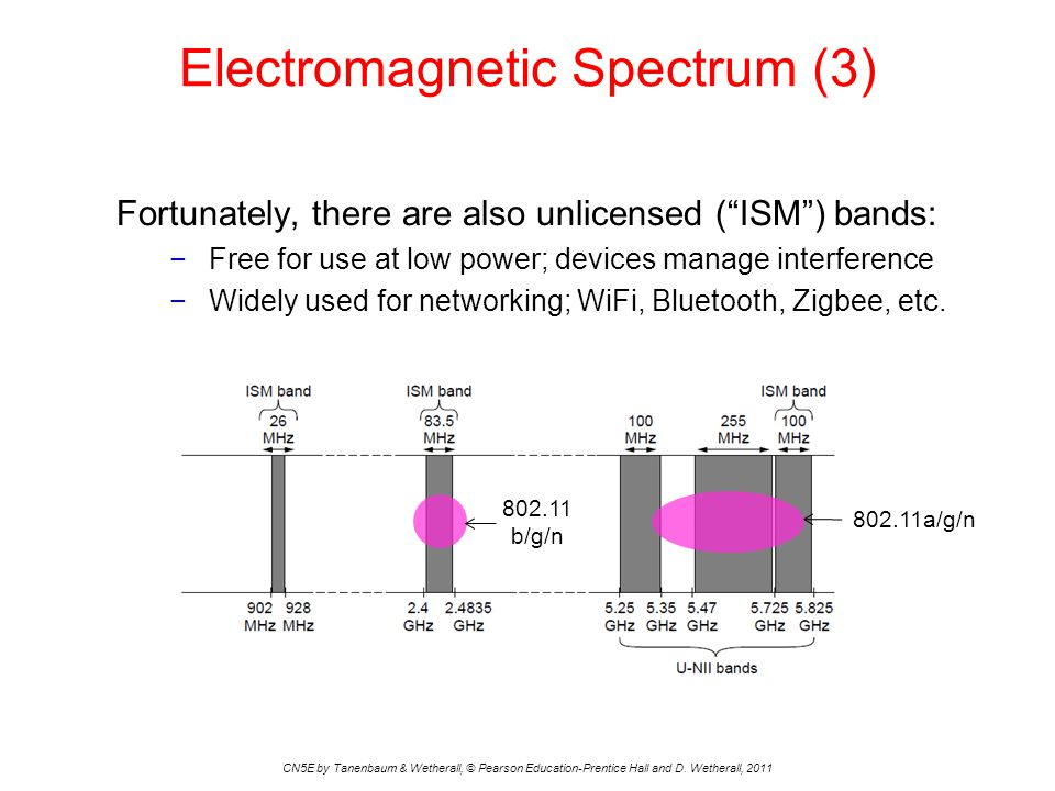 Electromagnetic Spectrum (3) CN5E by Tanenbaum & Wetherall, © Pearson Education-Prentice Hall and D.