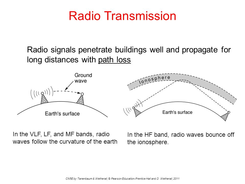 Radio Transmission CN5E by Tanenbaum & Wetherall, © Pearson Education-Prentice Hall and D.