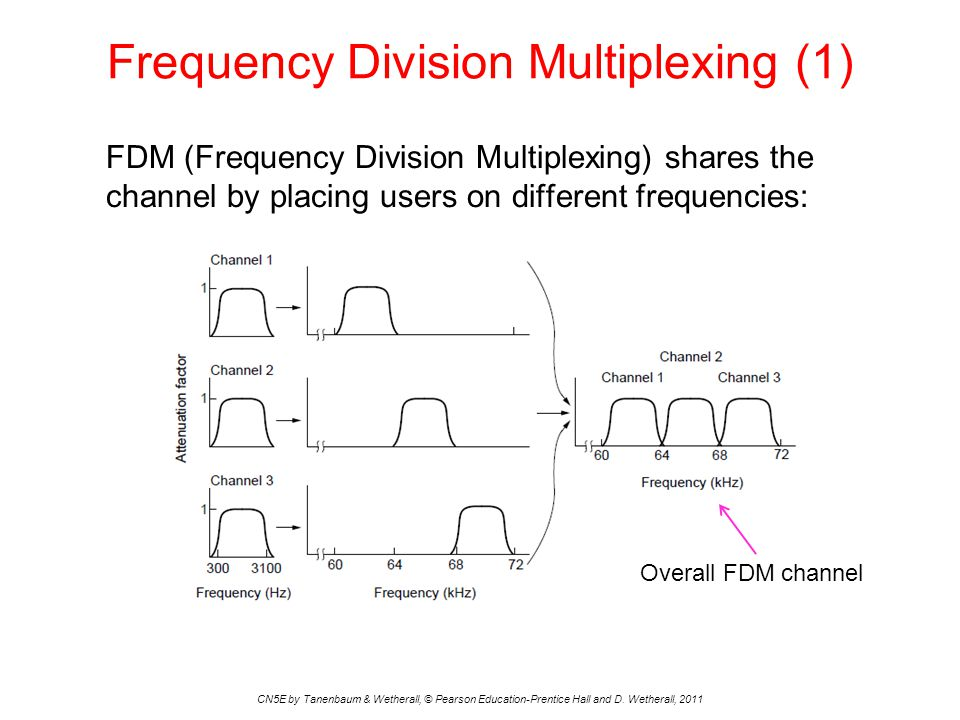 Frequency Division Multiplexing (1) CN5E by Tanenbaum & Wetherall, © Pearson Education-Prentice Hall and D.