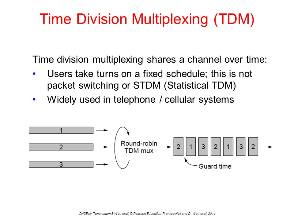 Time Division Multiplexing (TDM) CN5E by Tanenbaum & Wetherall, © Pearson Education-Prentice Hall and D.
