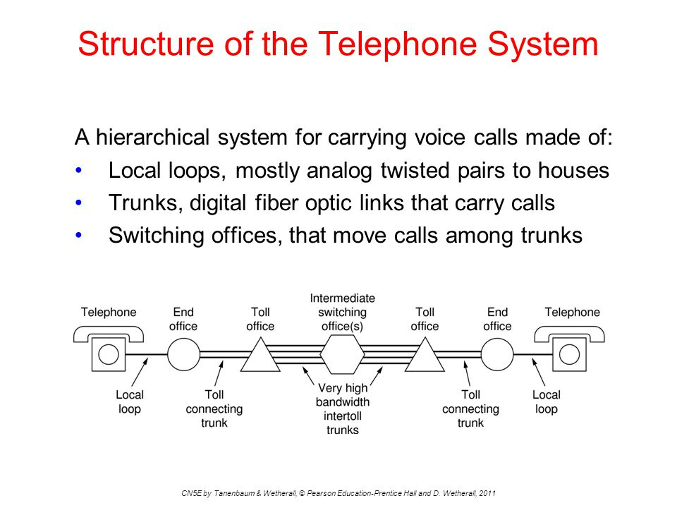 Structure of the Telephone System CN5E by Tanenbaum & Wetherall, © Pearson Education-Prentice Hall and D.