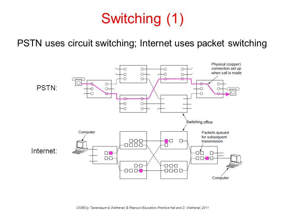 PSTN uses circuit switching; Internet uses packet switching Switching (1) CN5E by Tanenbaum & Wetherall, © Pearson Education-Prentice Hall and D.