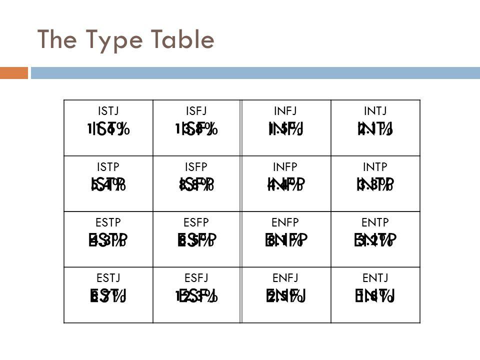 The Type Table ISTJISFJINFJINTJ ISTPISFPINFPINTP ESTPESFPENFPENTP ESTJESFJENFJENTJ ISTJ 11.6% ISFJ 13.8% INFJ 1.5% INTJ 2.1% ISTP 5.4% ISFP 8.8% INFP
