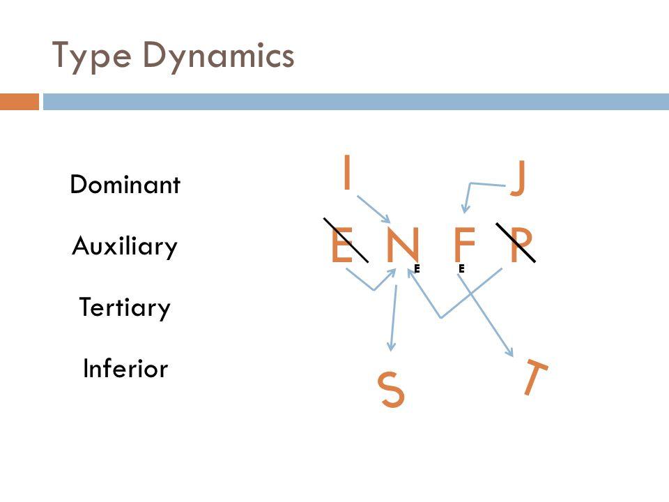 Type Dynamics Dominant Auxiliary Tertiary Inferior E N F P EI S T J EI I