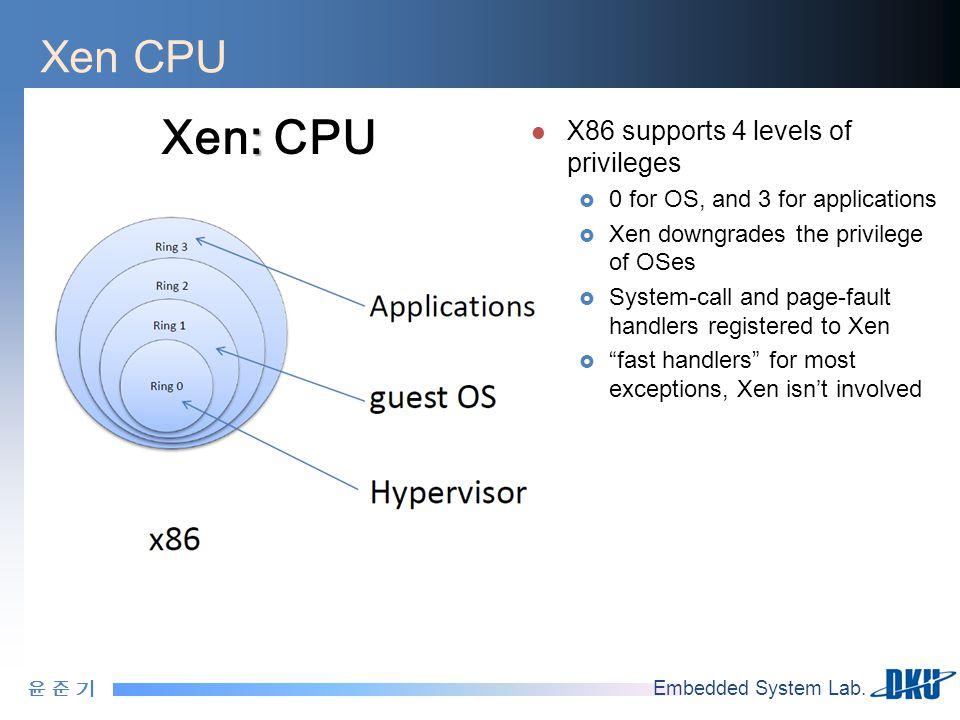 윤 준 기윤 준 기 Embedded System Lab. Xen CPU X86 supports 4 levels of privileges  0 for OS, and 3 for applications  Xen downgrades the privilege of OSes