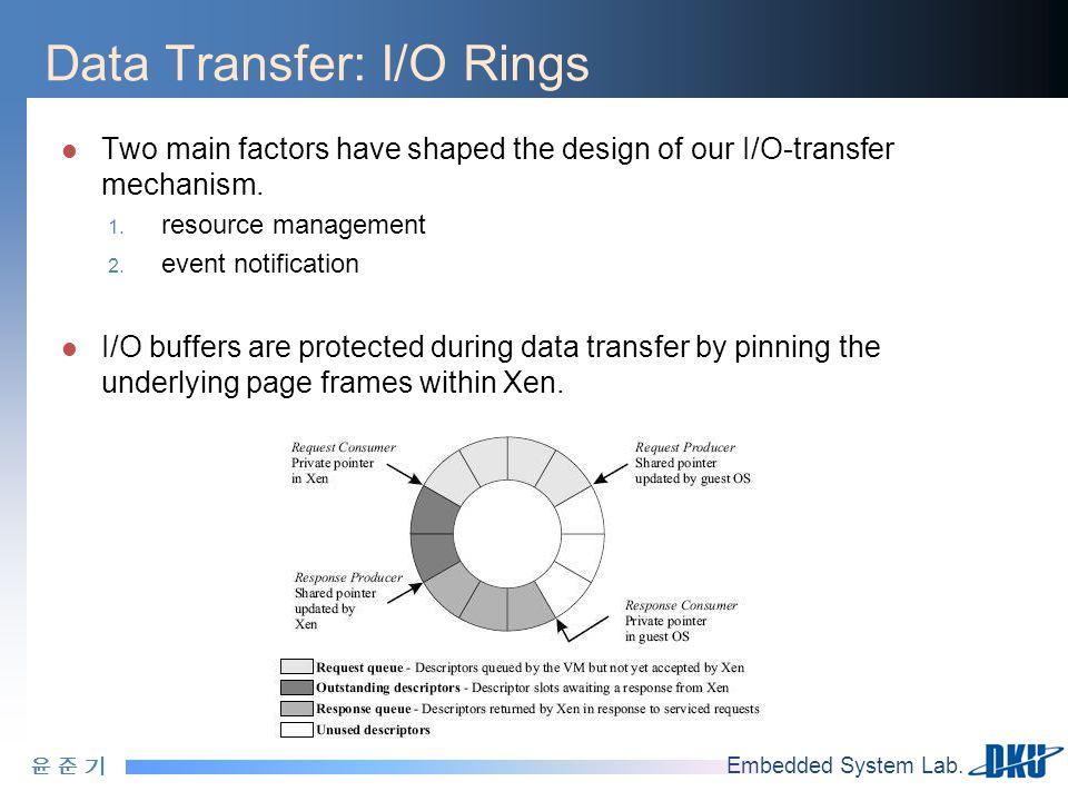윤 준 기윤 준 기 Embedded System Lab. Data Transfer: I/O Rings Two main factors have shaped the design of our I/O-transfer mechanism. 1. resource management