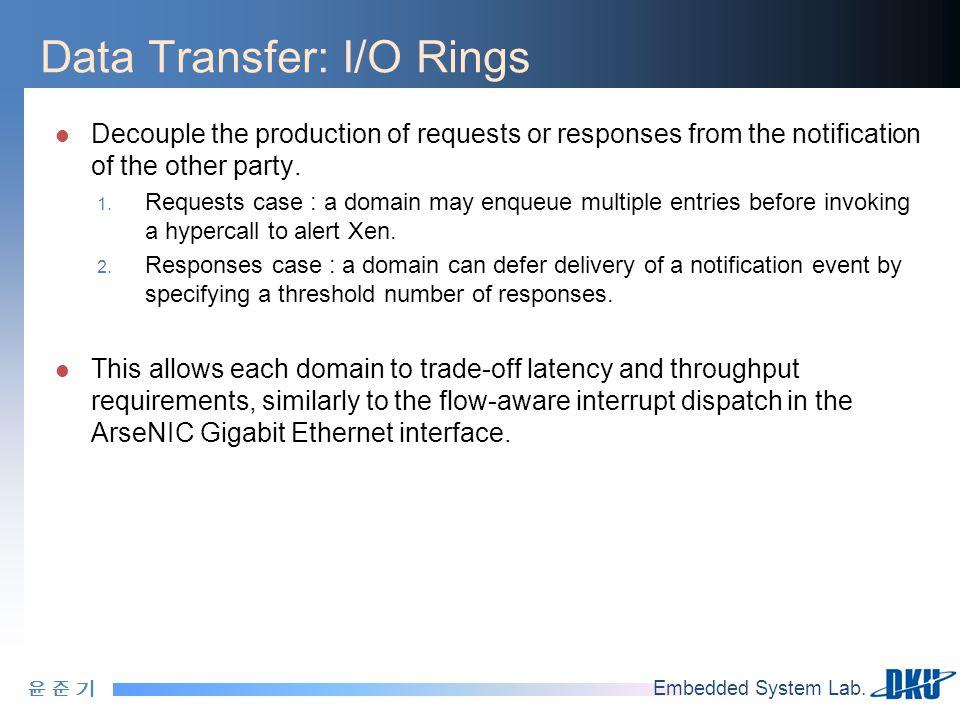 윤 준 기윤 준 기 Embedded System Lab. Data Transfer: I/O Rings Decouple the production of requests or responses from the notification of the other party. 1.