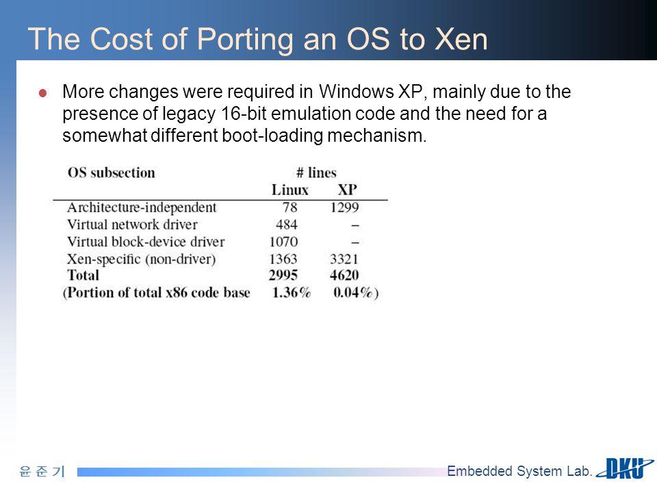 윤 준 기윤 준 기 Embedded System Lab. The Cost of Porting an OS to Xen More changes were required in Windows XP, mainly due to the presence of legacy 16-bit