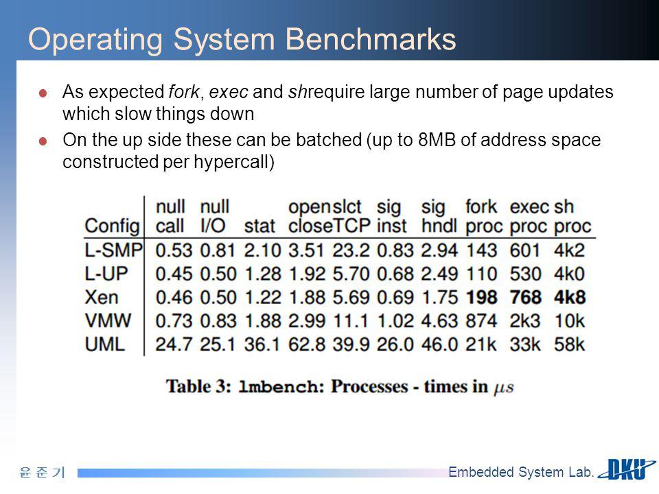 윤 준 기윤 준 기 Embedded System Lab. Operating System Benchmarks As expected fork, exec and shrequire large number of page updates which slow things down O