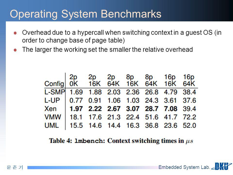 윤 준 기윤 준 기 Embedded System Lab. Operating System Benchmarks Overhead due to a hypercall when switching context in a guest OS (in order to change base