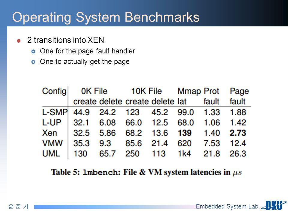 윤 준 기윤 준 기 Embedded System Lab. Operating System Benchmarks 2 transitions into XEN  One for the page fault handler  One to actually get the page