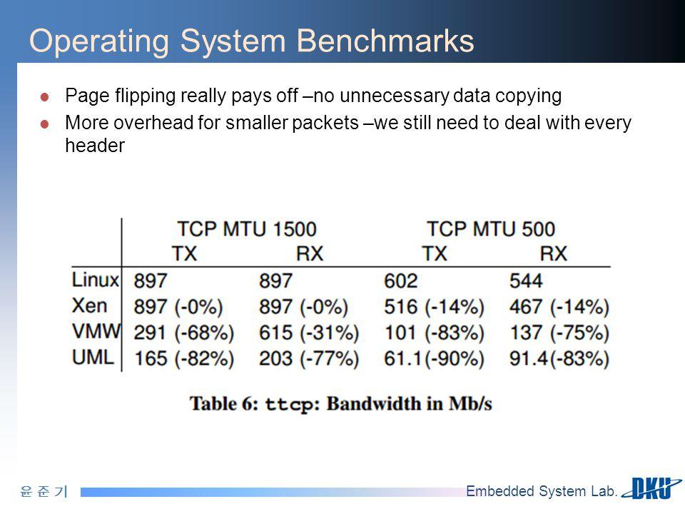 윤 준 기윤 준 기 Embedded System Lab. Operating System Benchmarks Page flipping really pays off –no unnecessary data copying More overhead for smaller packe