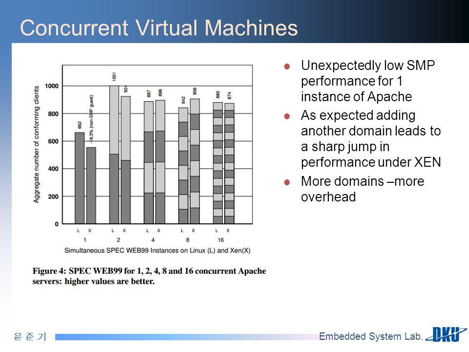 윤 준 기윤 준 기 Embedded System Lab. Concurrent Virtual Machines Unexpectedly low SMP performance for 1 instance of Apache As expected adding another domai