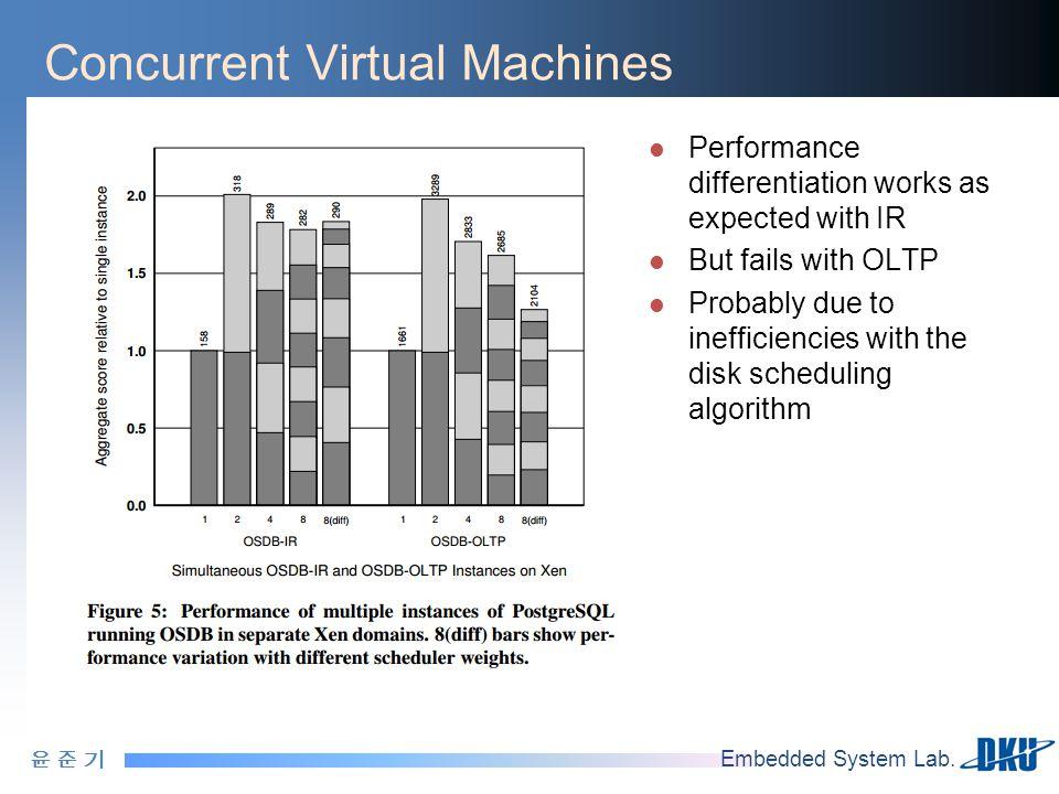 윤 준 기윤 준 기 Embedded System Lab. Concurrent Virtual Machines Performance differentiation works as expected with IR But fails with OLTP Probably due to