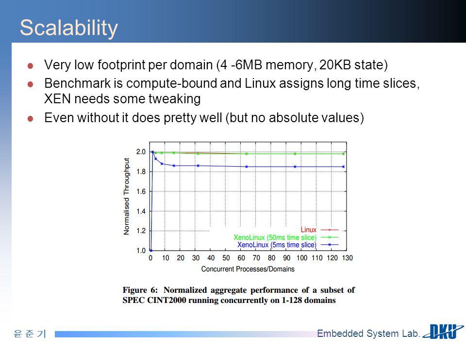 윤 준 기윤 준 기 Embedded System Lab. Scalability Very low footprint per domain (4 -6MB memory, 20KB state) Benchmark is compute-bound and Linux assigns lon