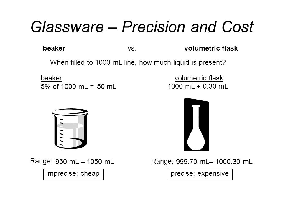 precise; expensive Range: Glassware – Precision and Cost beakervs.volumetric flask When filled to 1000 mL line, how much liquid is present.