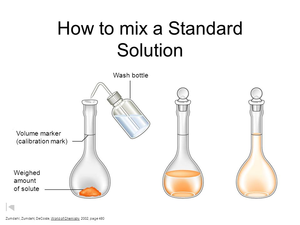 How to mix a Standard Solution Zumdahl, Zumdahl, DeCoste, World of Chemistry  2002, page 480 Wash bottle Volume marker (calibration mark) Weighed amount of solute