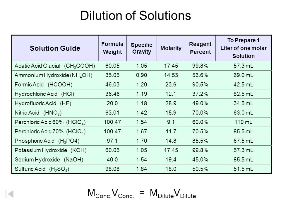 Dilution of Solutions Solution Guide Formula Weight Specific Gravity Molarity Reagent Percent To Prepare 1 Liter of one molar Solution Acetic Acid Glacial (CH 3 COOH)60.051.0517.4599.8%57.3 mL Ammonium Hydroxide (NH 4 OH)35.050.9014.5356.6%69.0 mL Formic Acid (HCOOH)46.031.2023.690.5%42.5 mL Hydrochloric Acid (HCl)36.461.1912.137.2%82.5 mL Hydrofluoric Acid (HF)20.01.1828.949.0%34.5 mL Nitric Acid (HNO 3 )63.011.4215.970.0%63.0 mL Perchloric Acid 60% (HClO 4 )100.471.549.160.0%110 mL Perchloric Acid 70% (HClO 4 )100.471.6711.770.5%85.5 mL Phosphoric Acid (H 3 PO4)97.11.7014.885.5%67.5 mL Potassium Hydroxide (KOH)60.051.0517.4599.8%57.3 mL Sodium Hydroxide (NaOH)40.01.5419.445.0%85.5 mL Sulfuric Acid (H 2 SO 4 )98.081.8418.050.5%51.5 mL M Conc.