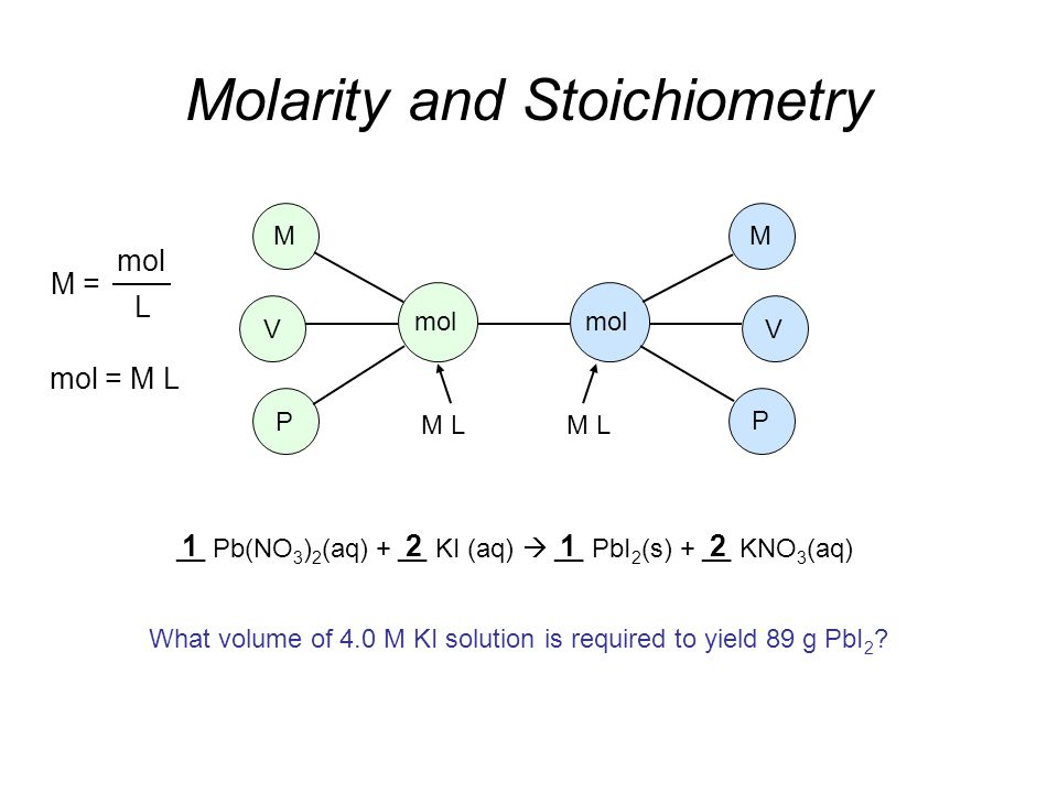 1 Pb(NO 3 ) 2 (aq) + KI (aq)  PbI 2 (s) + KNO 3 (aq) __ 212 Molarity and Stoichiometry M M V V P P mol M L M = mol L mol = M L What volume of 4.0 M KI solution is required to yield 89 g PbI 2