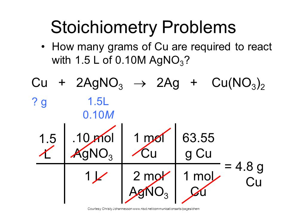 63.55 g Cu 1 mol Cu Stoichiometry Problems How many grams of Cu are required to react with 1.5 L of 0.10M AgNO 3 .