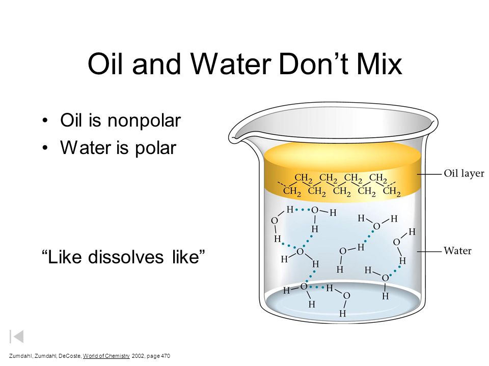 Oil and Water Don't Mix Oil is nonpolar Water is polar Like dissolves like Zumdahl, Zumdahl, DeCoste, World of Chemistry  2002, page 470