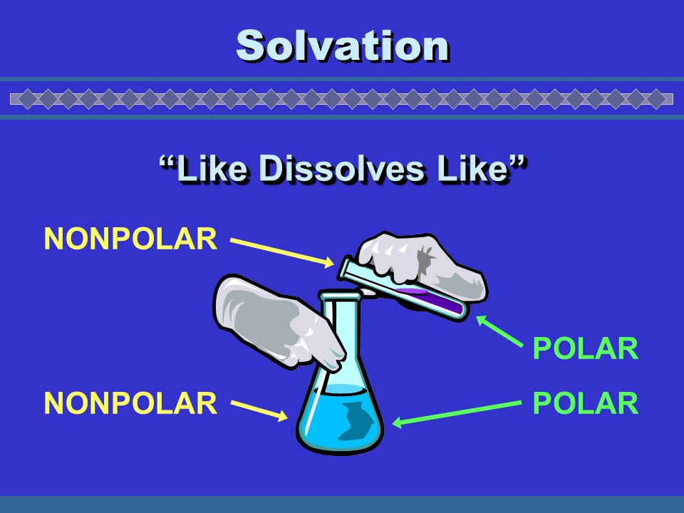 Solvation NONPOLAR POLAR Like Dissolves Like