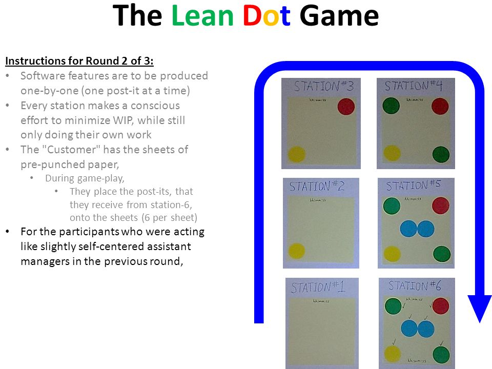 The Lean Dot Game Instructions for Round 2 of 3: Software features are to be produced one-by-one (one post-it at a time) Every station makes a conscio
