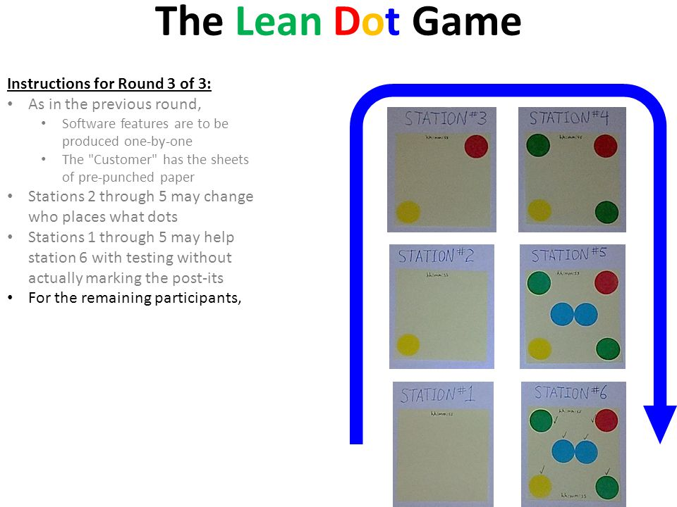 The Lean Dot Game Instructions for Round 3 of 3: As in the previous round, Software features are to be produced one-by-one The