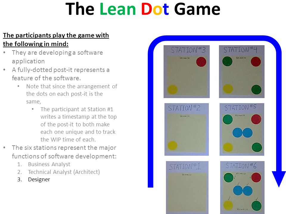 The Lean Dot Game The participants play the game with the following in mind: They are developing a software application A fully-dotted post-it represe