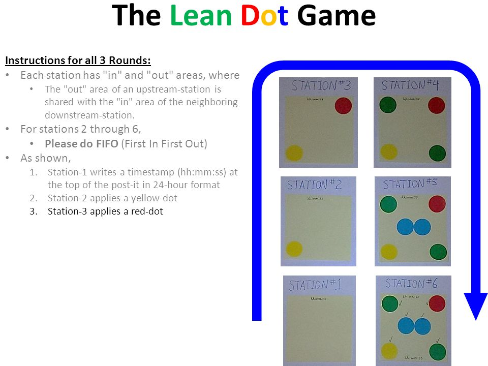 The Lean Dot Game Instructions for all 3 Rounds: Each station has