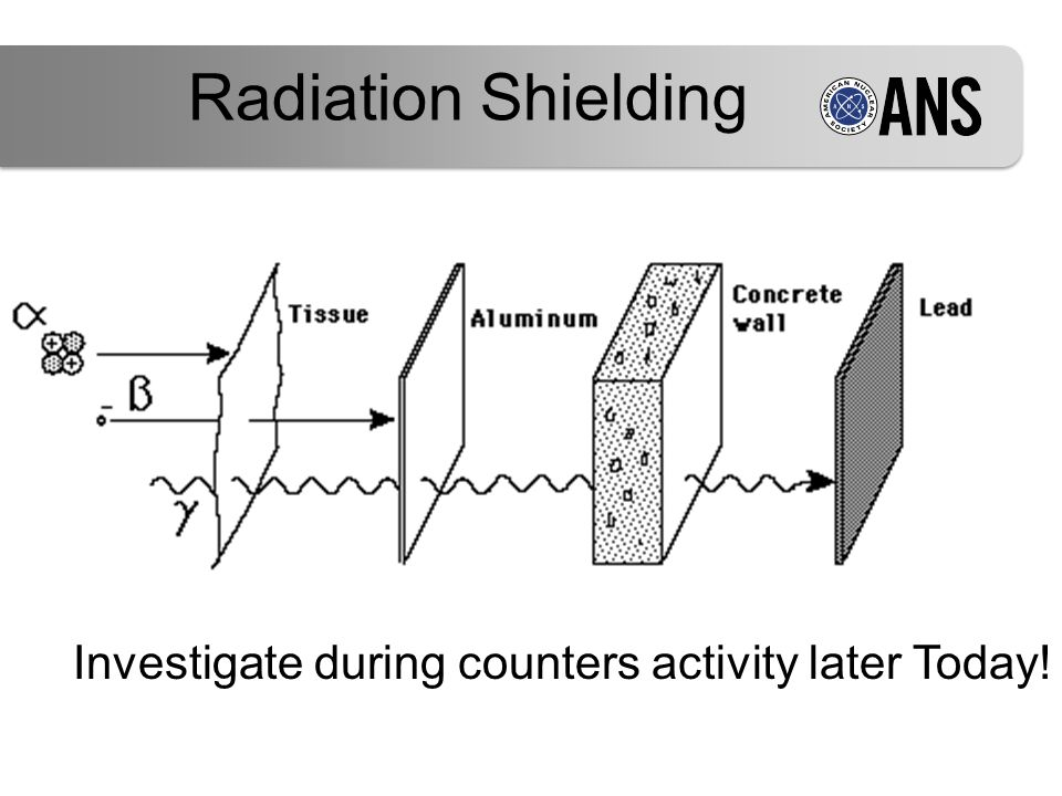 Investigate during counters activity later Today! Radiation Shielding