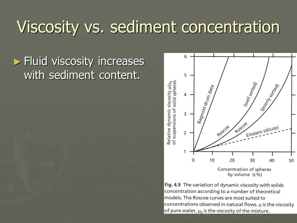 Viscosity vs. sediment concentration ► Fluid viscosity increases with sediment content.