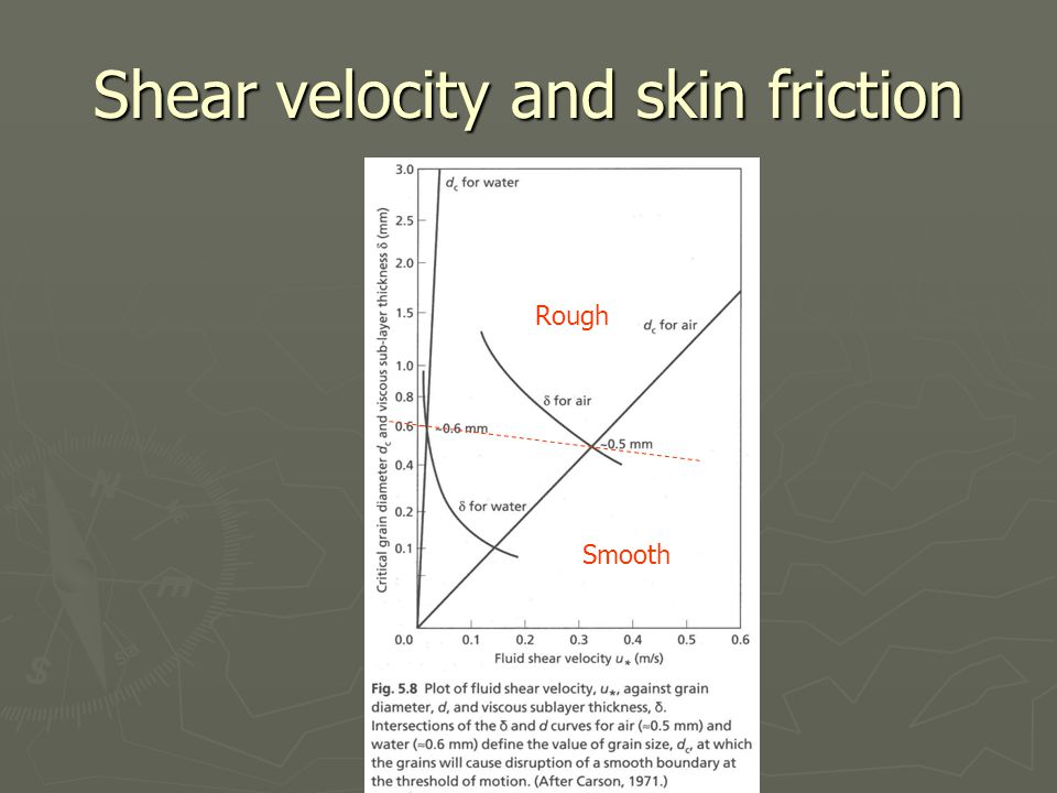 Shear velocity and skin friction Smooth Rough