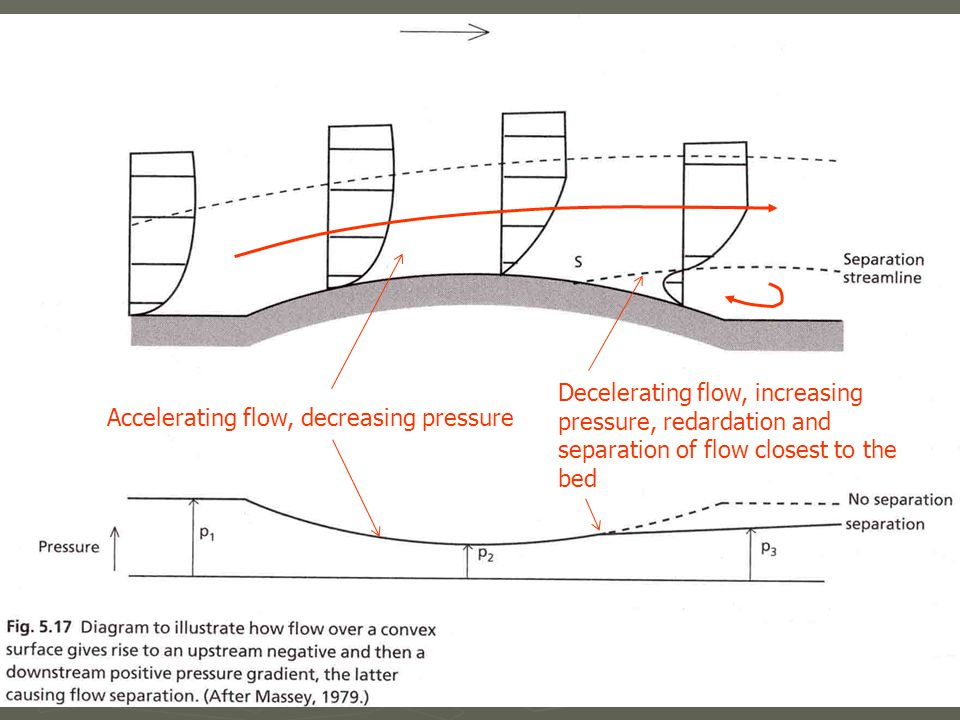 Accelerating flow, decreasing pressure Decelerating flow, increasing pressure, redardation and separation of flow closest to the bed