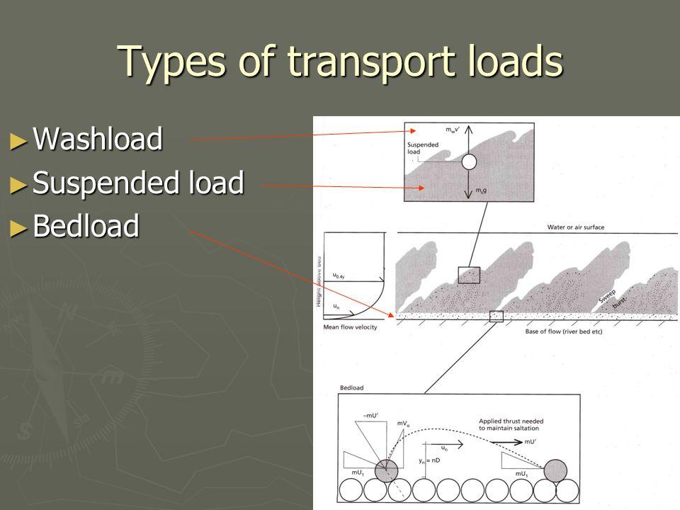 Types of transport loads ► Washload ► Suspended load ► Bedload