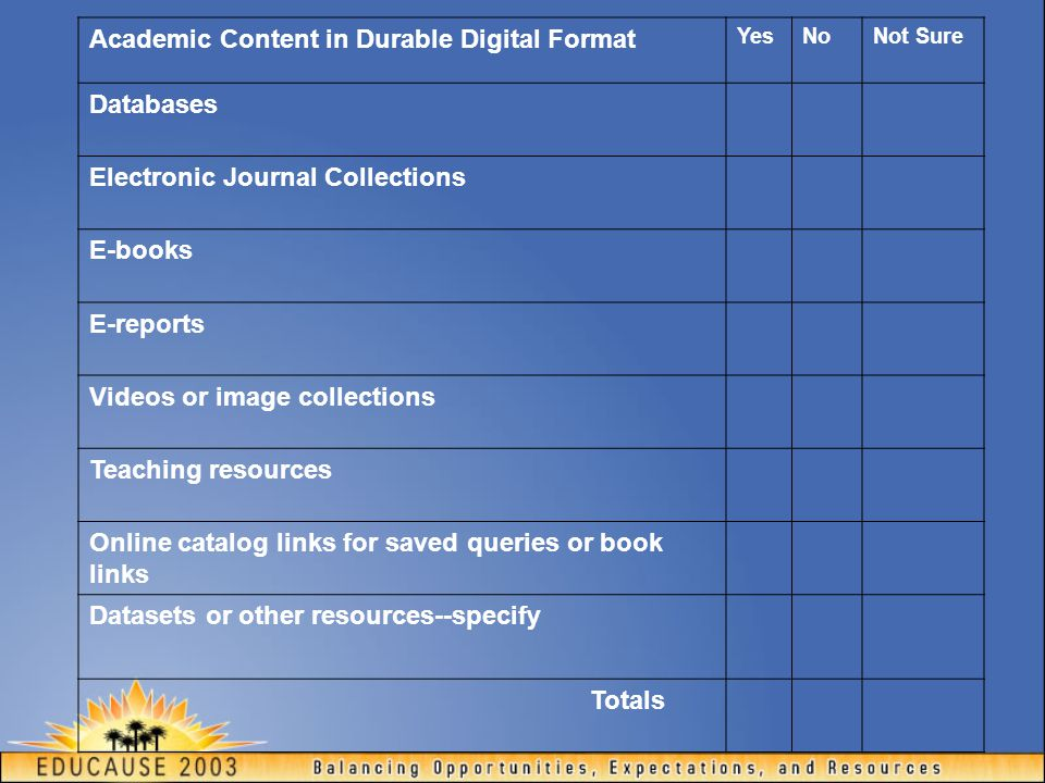 Academic Content in Durable Digital Format YesNoNot Sure Databases Electronic Journal Collections E-books E-reports Videos or image collections Teachi