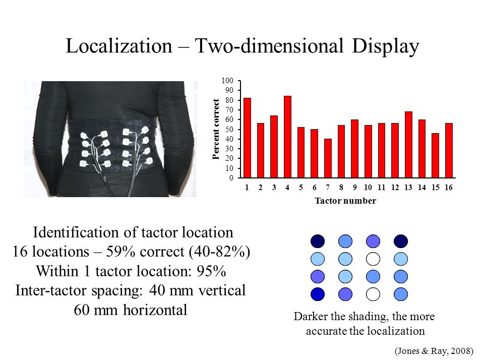 Localization – Two-dimensional Display Identification of tactor location 16 locations – 59% correct (40-82%) Within 1 tactor location: 95% Inter-tactor spacing: 40 mm vertical 60 mm horizontal Darker the shading, the more accurate the localization (Jones & Ray, 2008)