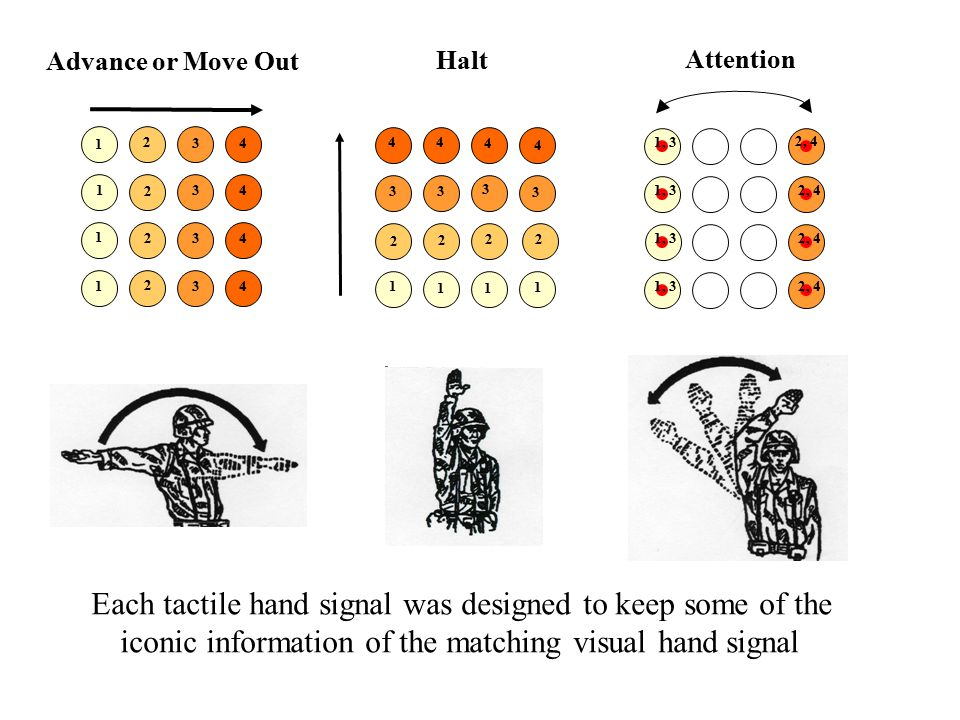4 4 4 4 1 1 1 1 Advance or Move Out 2 2 2 2 3 3 3 3 Halt 4 3 2 1 4 2 3 1 11 2 2 3 3 4 4 2, 4 1, 3 Attention Each tactile hand signal was designed to keep some of the iconic information of the matching visual hand signal